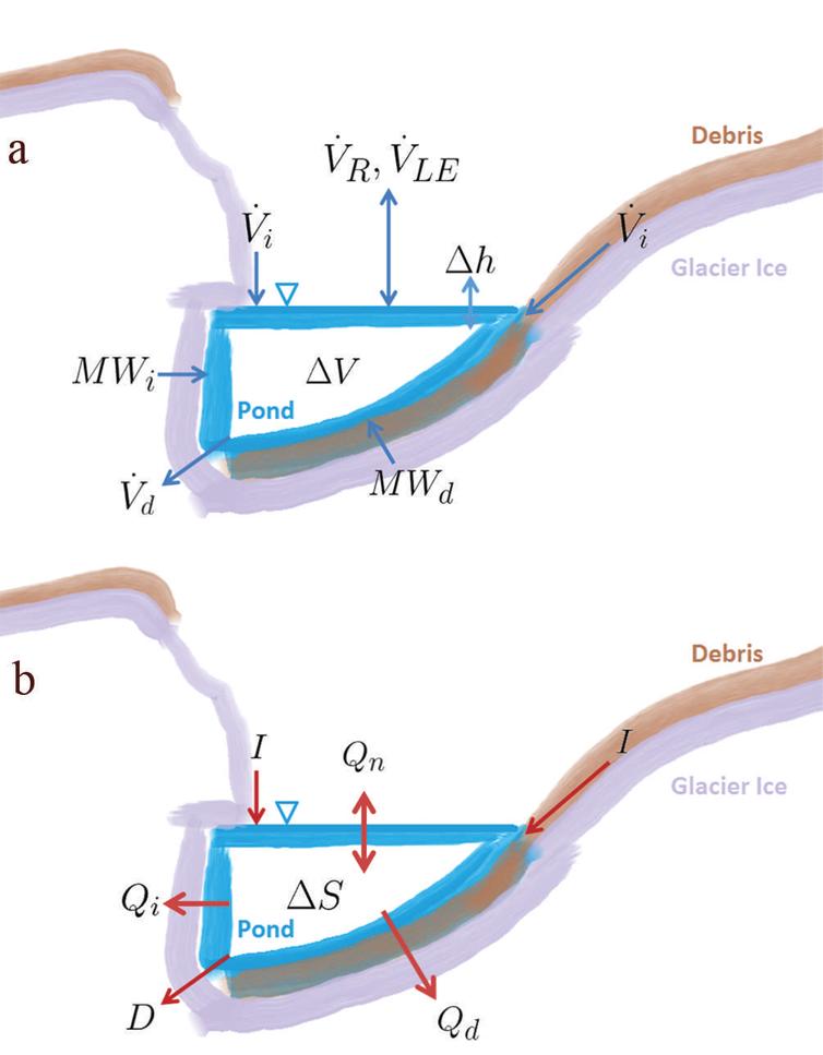 A conceptual diagram of the energy balance developed for supraglacial lakes.